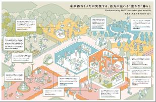 未来 都市 トヨタ